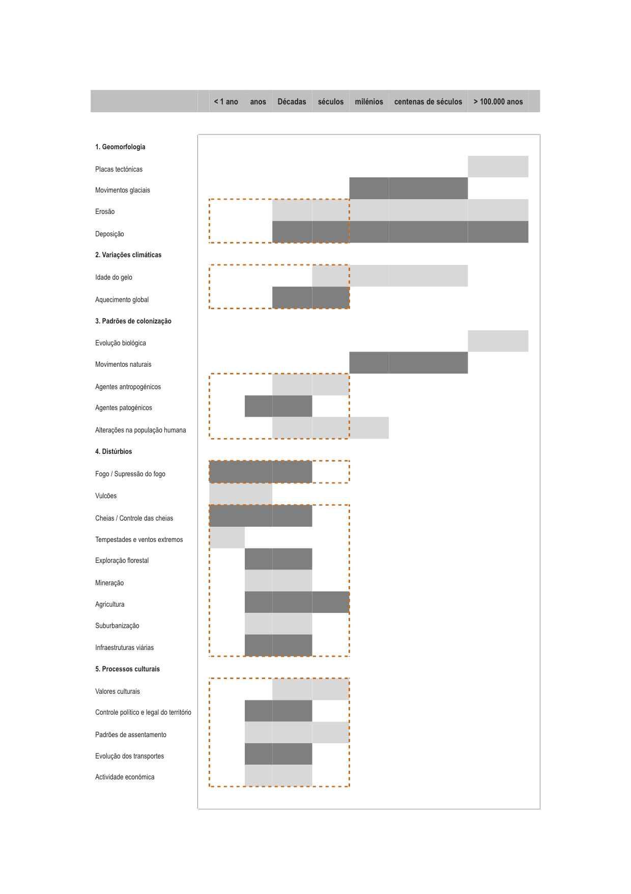 Alterações na paisagem: agentes, processos e  períodos